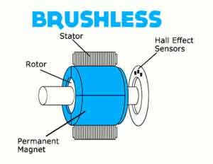 what is a brushless motor